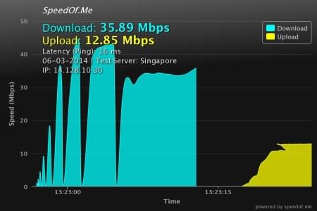 strongvpn speed test
