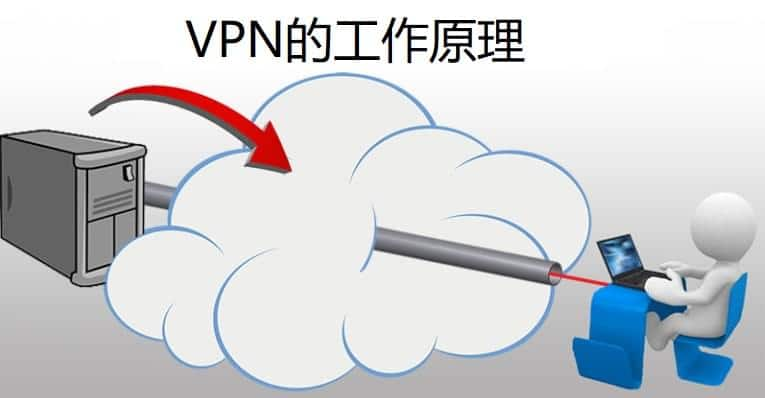 VPN工作原理