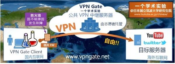 vpn gate 免费VPN