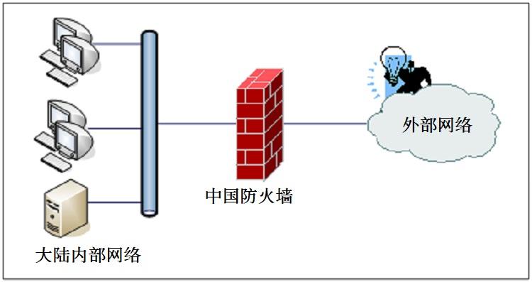 中国网络防火墙