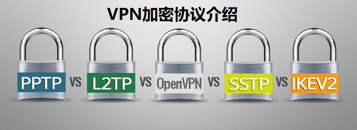 VPN加密协议比较