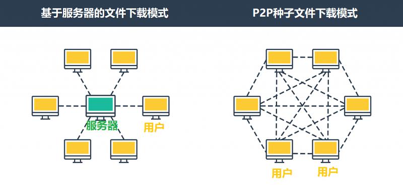服务器下载模式与种子下载模式对比图